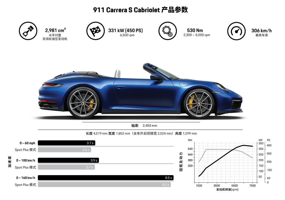 The All New Porsche 911 Cabriolet Is Finally Here And It Looks Hotter Than Before ! 6